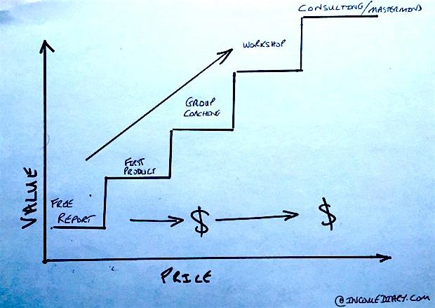 How Do I Start An Internet Business Pt 2 Establishing The Value Ladder How To Make Money Online