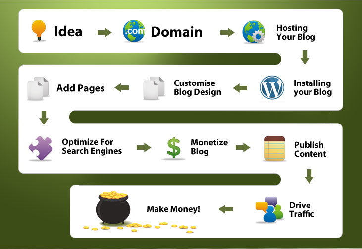 how to develop the website